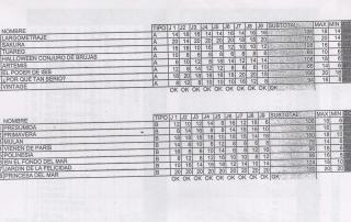 Votaciones del Jurado de la Batalla de Flores 2014